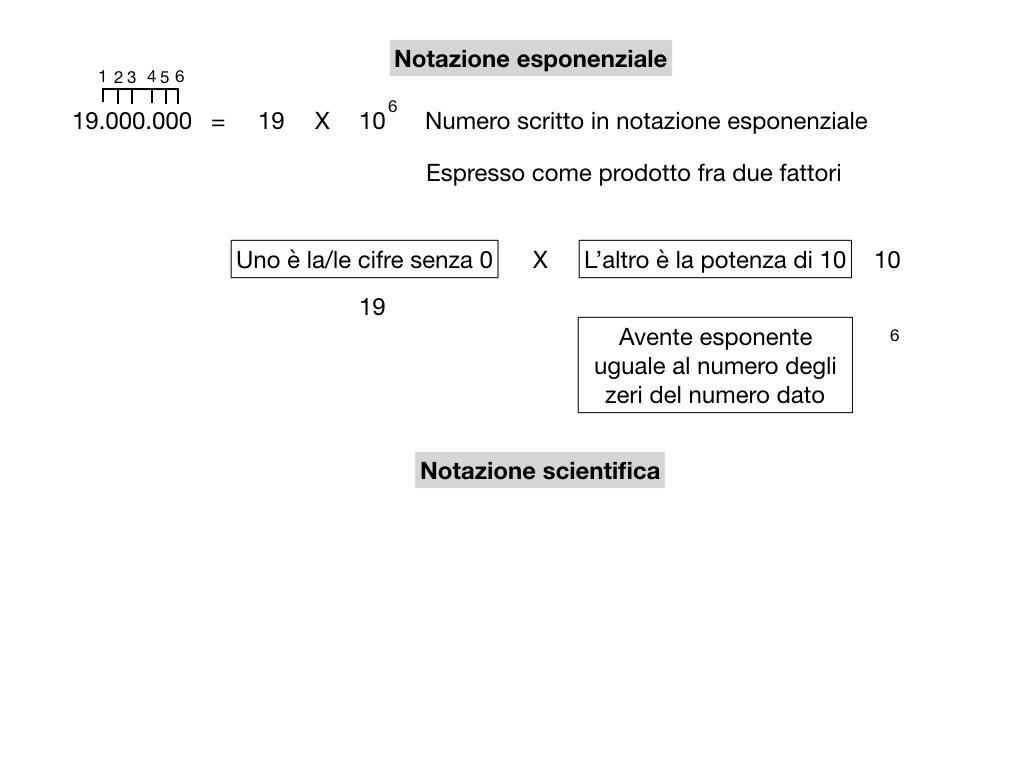 notazione esponenziale e scientifica_simulazione.015