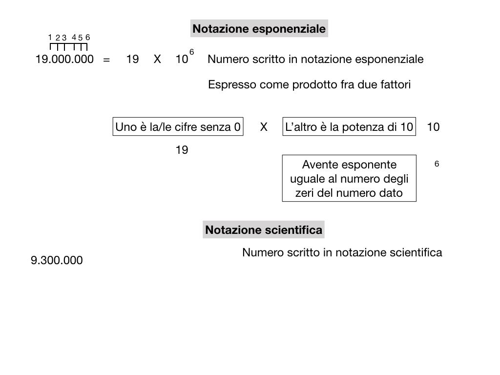 notazione esponenziale e scientifica_simulazione.016