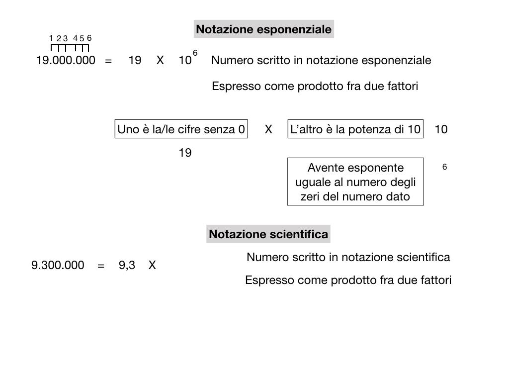 notazione esponenziale e scientifica_simulazione.017
