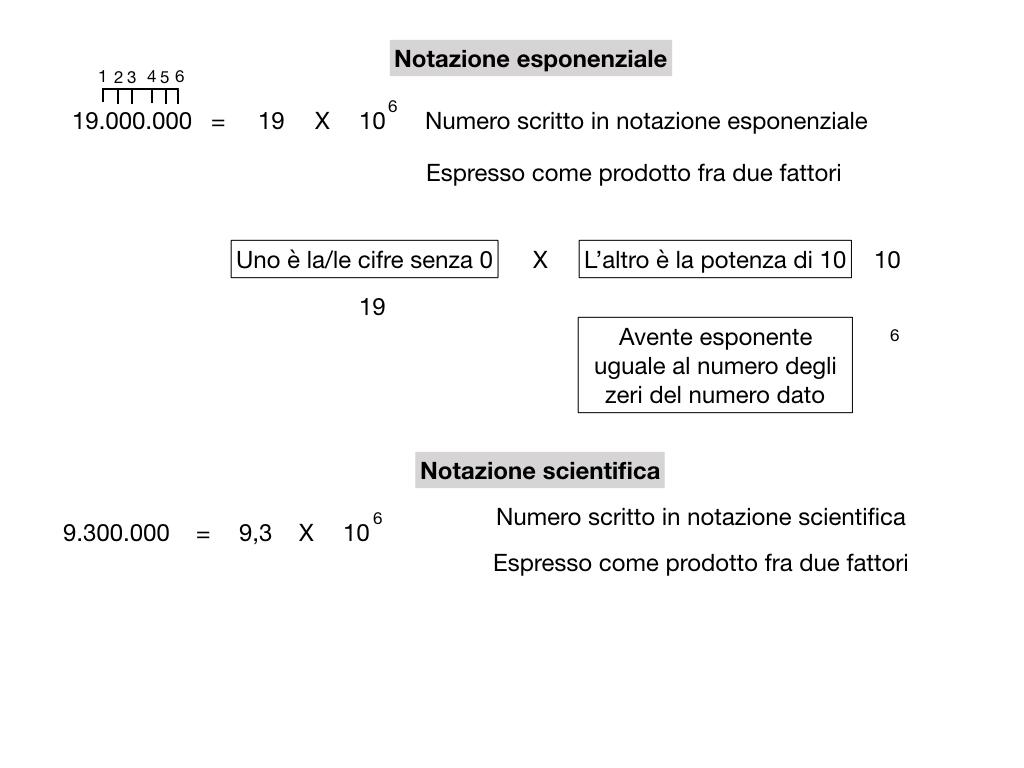 notazione esponenziale e scientifica_simulazione.018