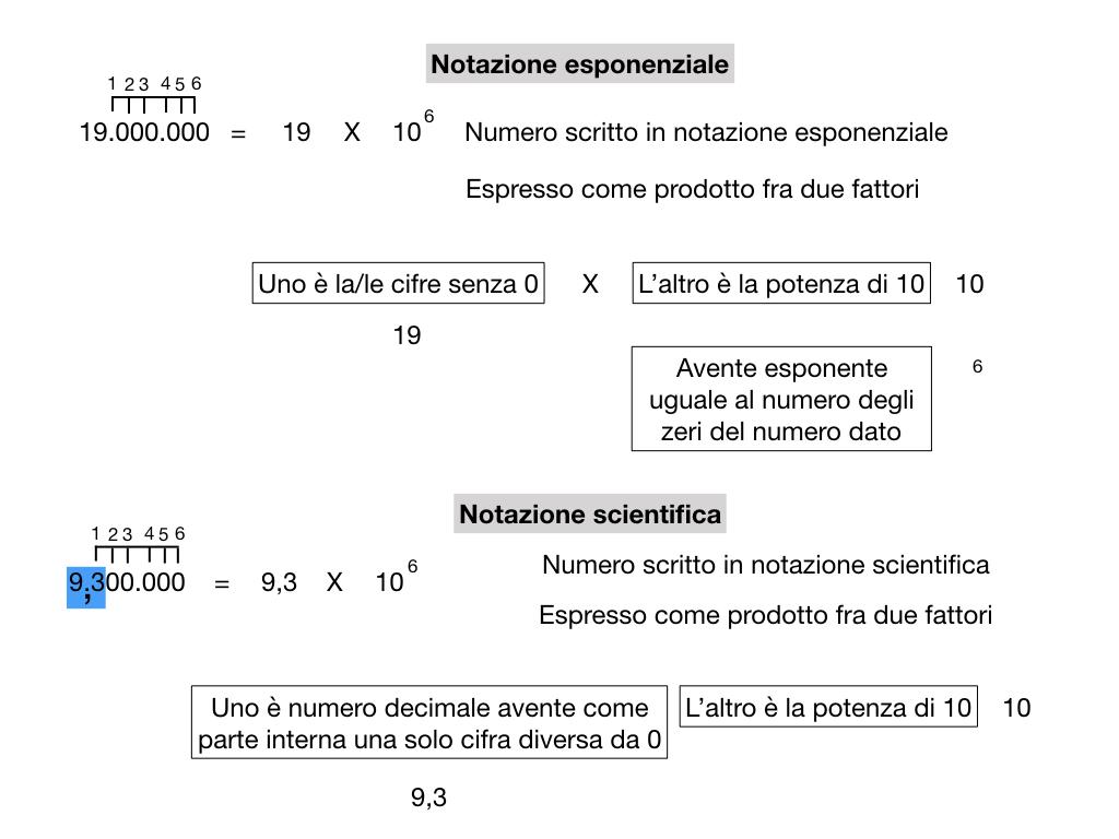 notazione esponenziale e scientifica_simulazione.020