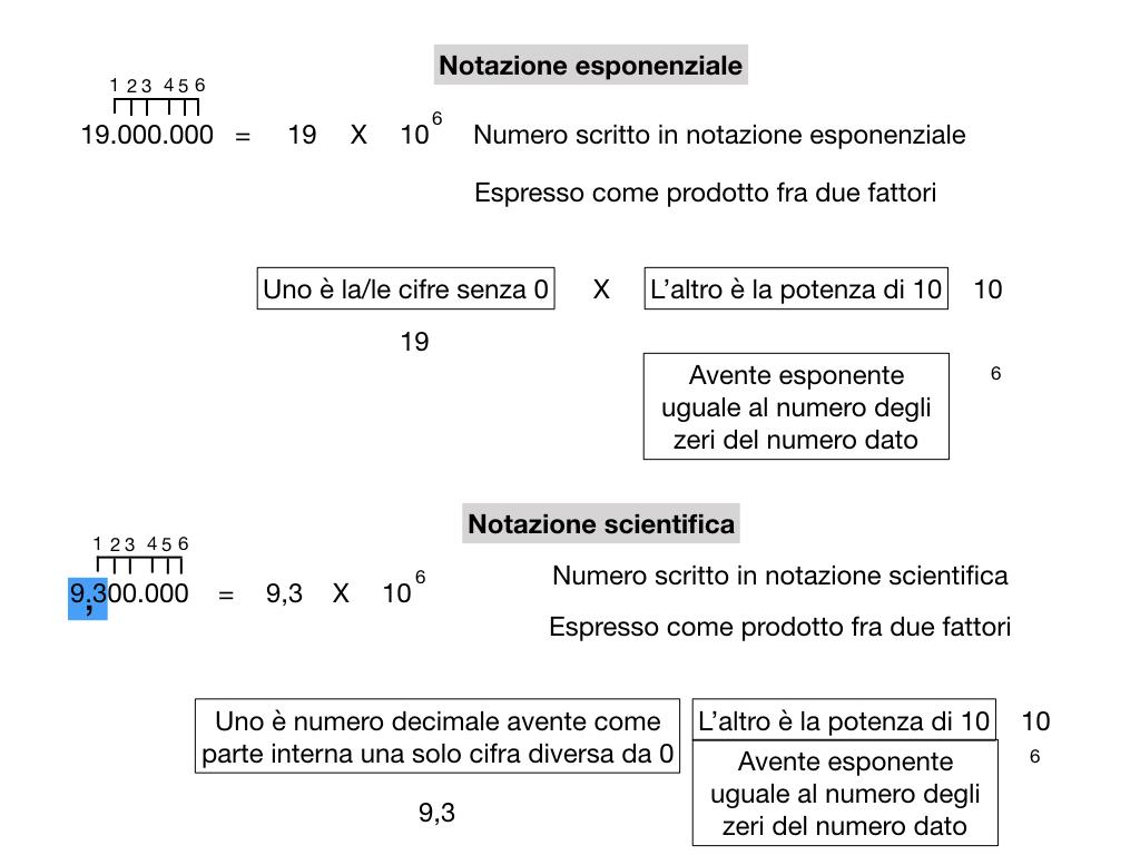 notazione esponenziale e scientifica_simulazione.021