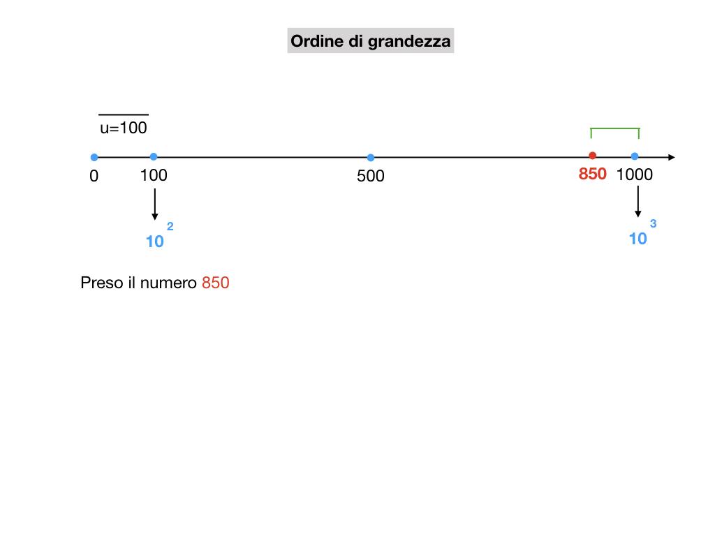 notazione esponenziale e scientifica_simulazione.028
