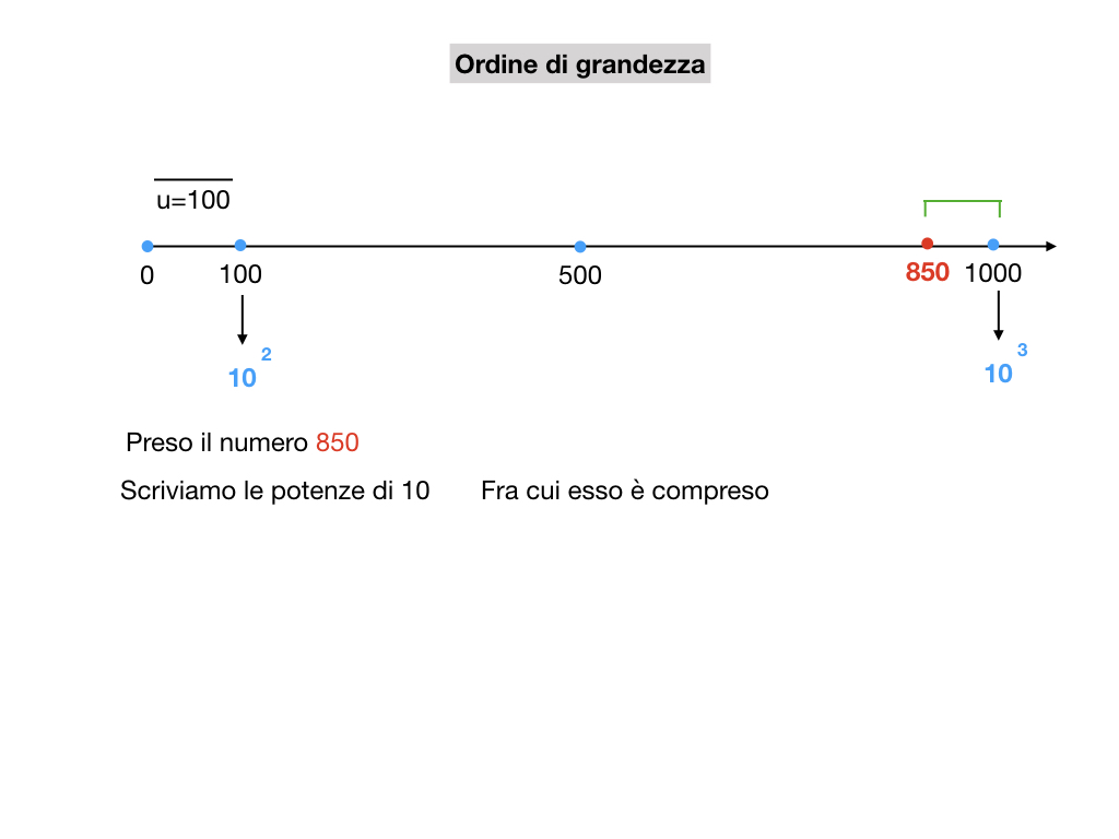 notazione esponenziale e scientifica_simulazione.029