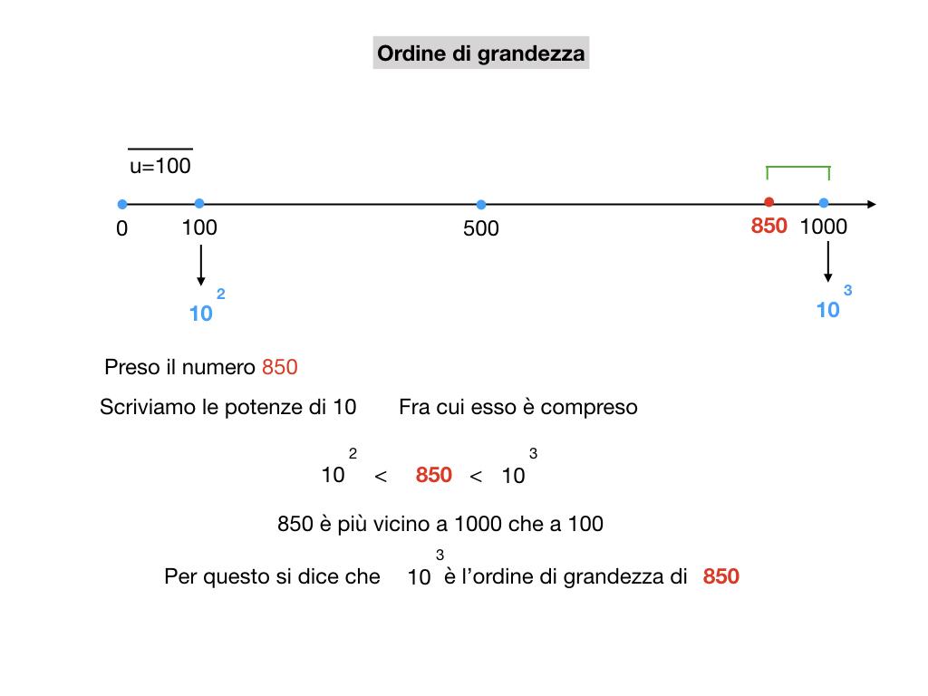 notazione esponenziale e scientifica_simulazione.035