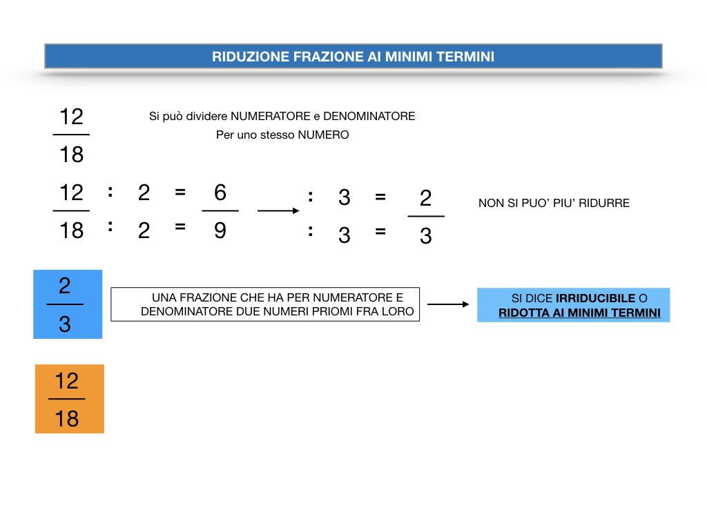 riduzione di frazione a minimi termini_SIMULAZIONE.011