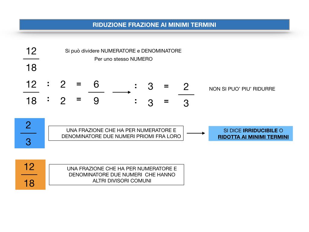 riduzione di frazione a minimi termini_SIMULAZIONE.012