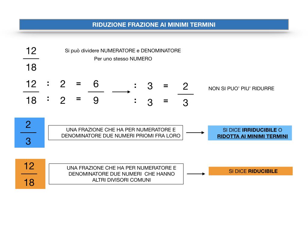 riduzione di frazione a minimi termini_SIMULAZIONE.013