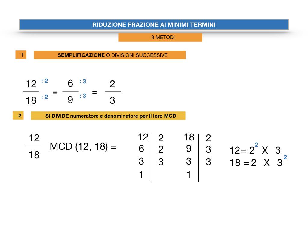 riduzione di frazione a minimi termini_SIMULAZIONE.028