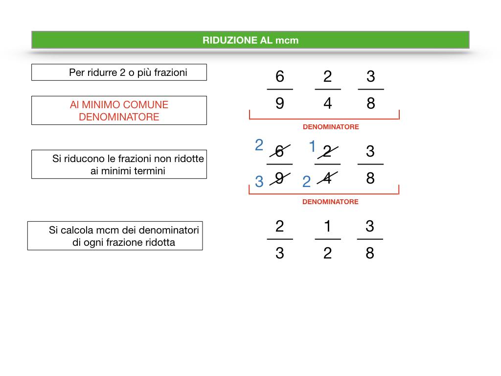 riduzione di frazione a minimi termini_SIMULAZIONE.065