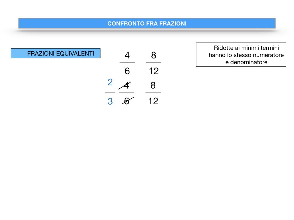 riduzione di frazione a minimi termini_SIMULAZIONE.087