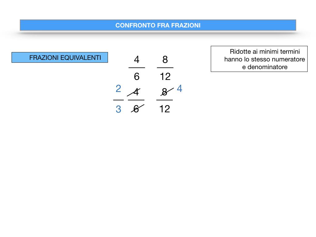 riduzione di frazione a minimi termini_SIMULAZIONE.088