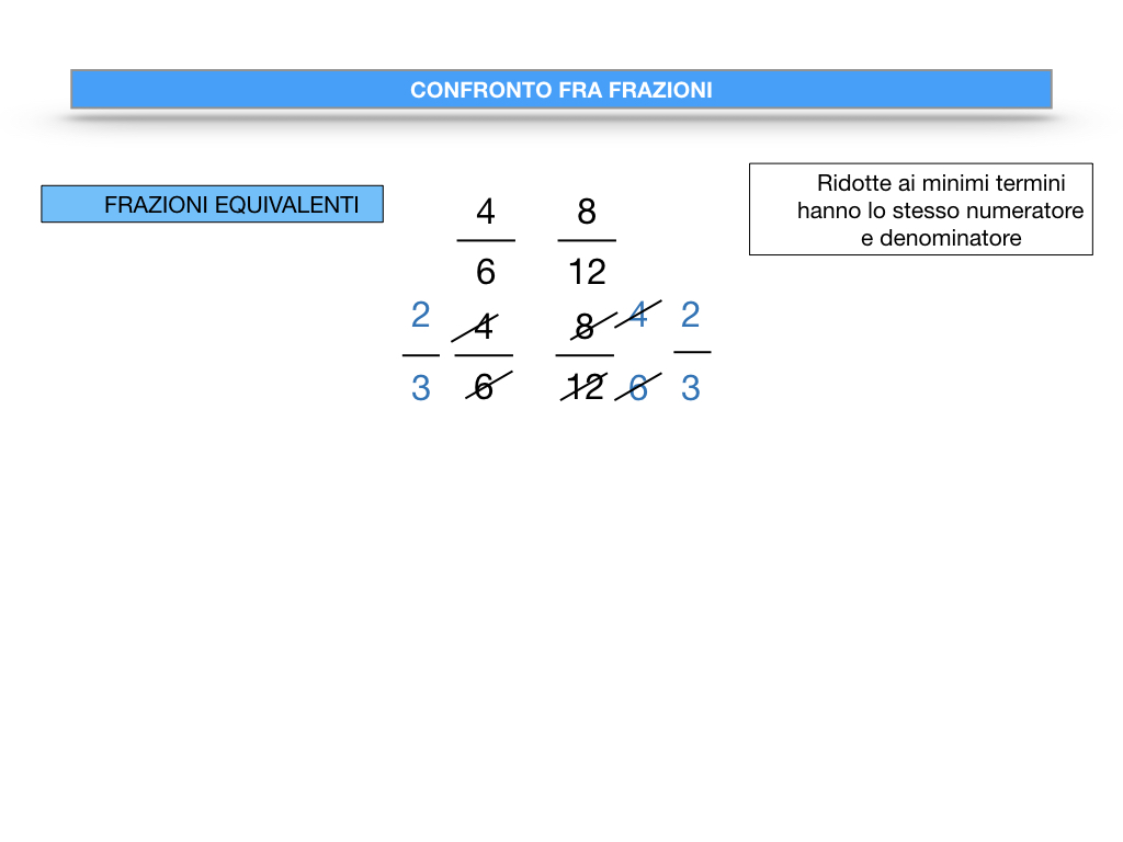 riduzione di frazione a minimi termini_SIMULAZIONE.090