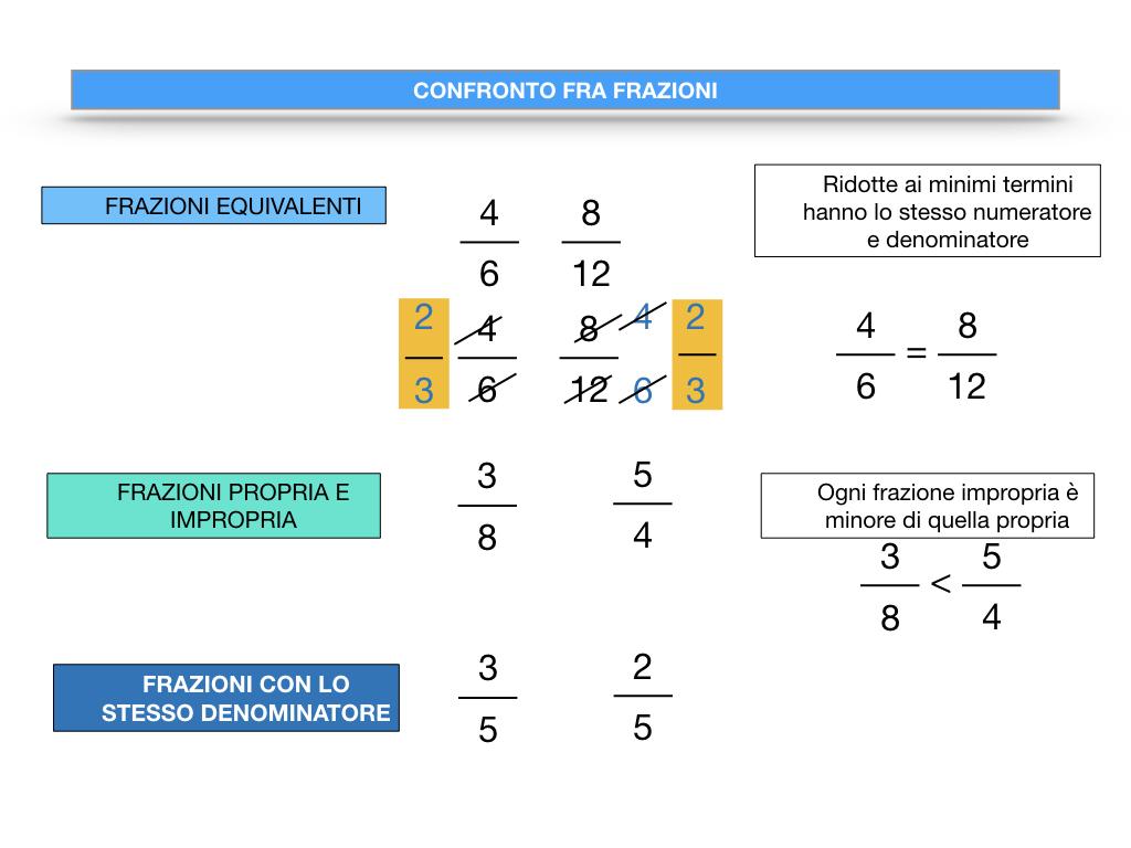 riduzione di frazione a minimi termini_SIMULAZIONE.099