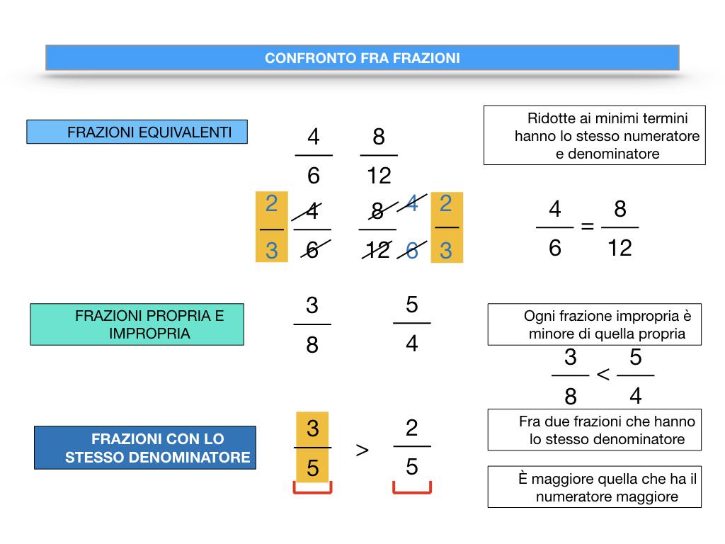 riduzione di frazione a minimi termini_SIMULAZIONE.101