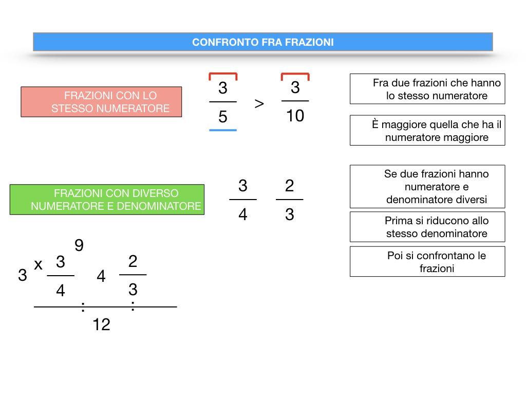 riduzione di frazione a minimi termini_SIMULAZIONE.112