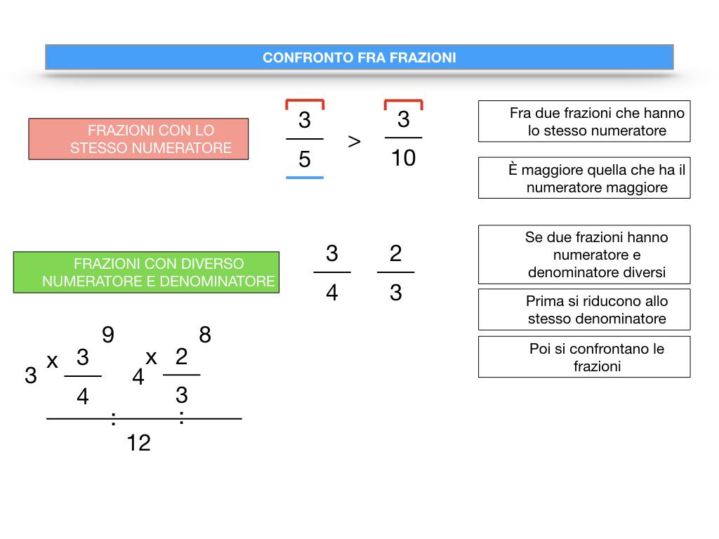 riduzione di frazione a minimi termini_SIMULAZIONE.113