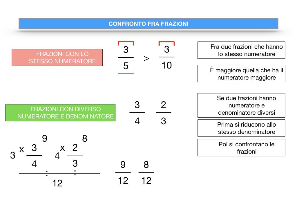 riduzione di frazione a minimi termini_SIMULAZIONE.115