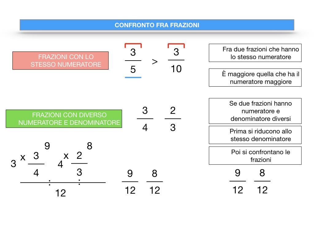 riduzione di frazione a minimi termini_SIMULAZIONE.116