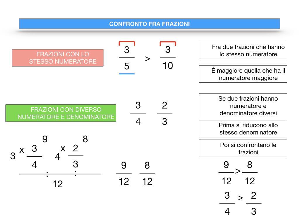 riduzione di frazione a minimi termini_SIMULAZIONE.118