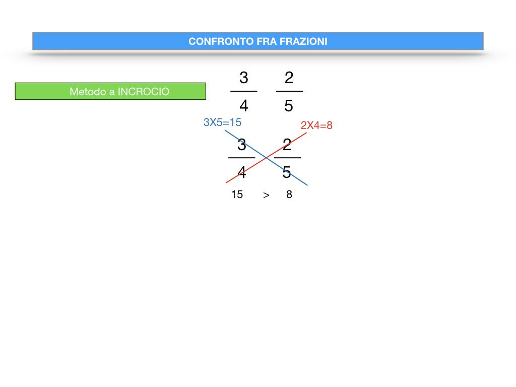 riduzione di frazione a minimi termini_SIMULAZIONE.125
