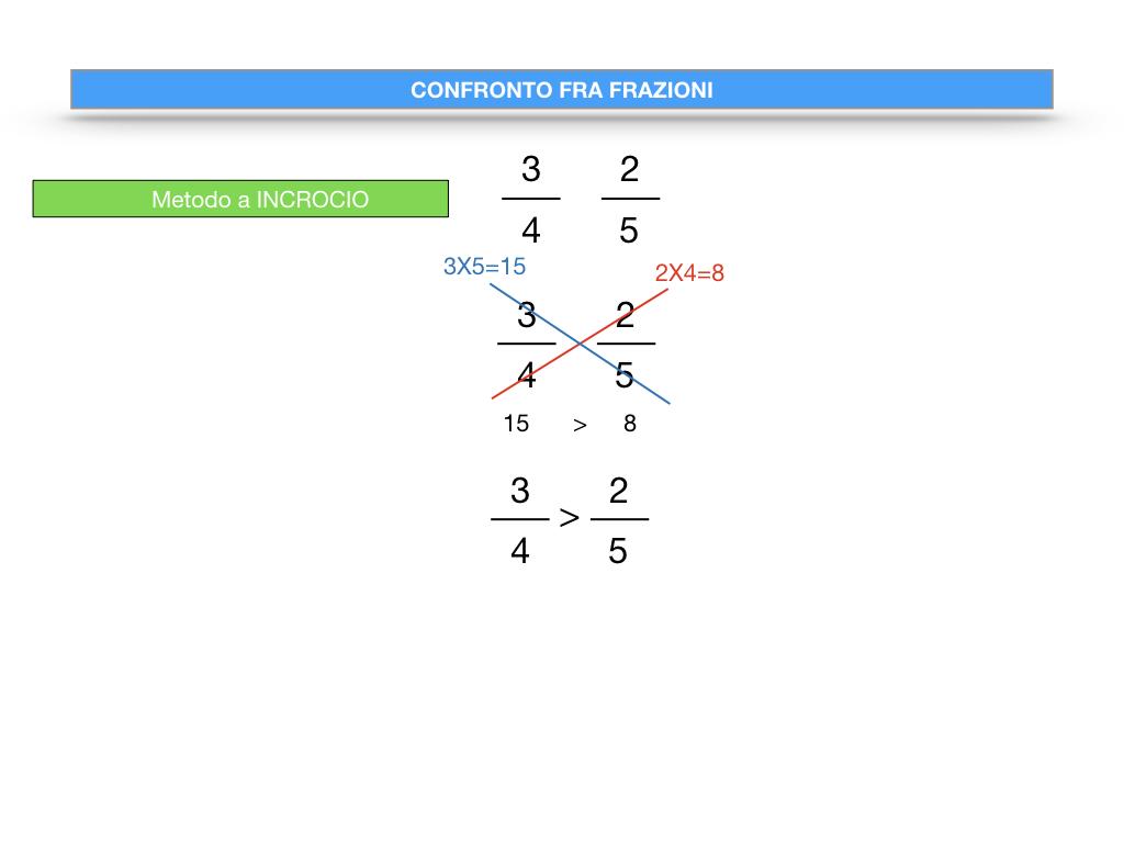 riduzione di frazione a minimi termini_SIMULAZIONE.126