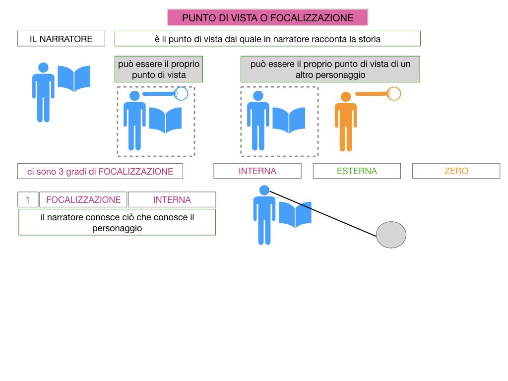 1. TESTO NARRATIVO_SIMULAZIONE.042