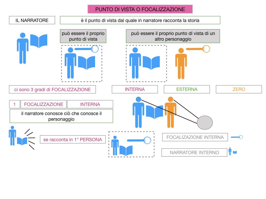 1. TESTO NARRATIVO_SIMULAZIONE.046