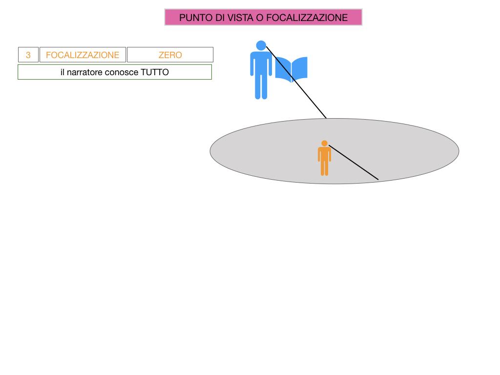 1. TESTO NARRATIVO_SIMULAZIONE.053