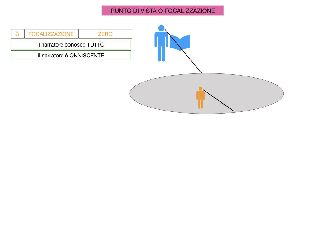 1. TESTO NARRATIVO_SIMULAZIONE.054