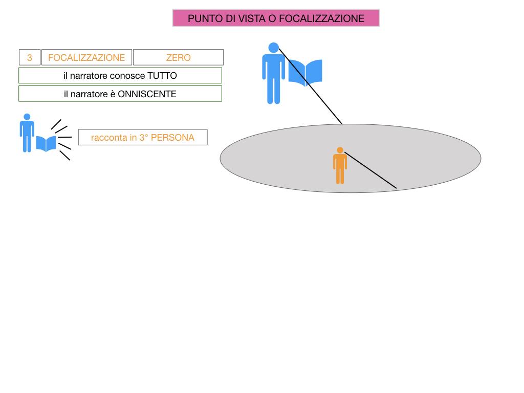 1. TESTO NARRATIVO_SIMULAZIONE.055