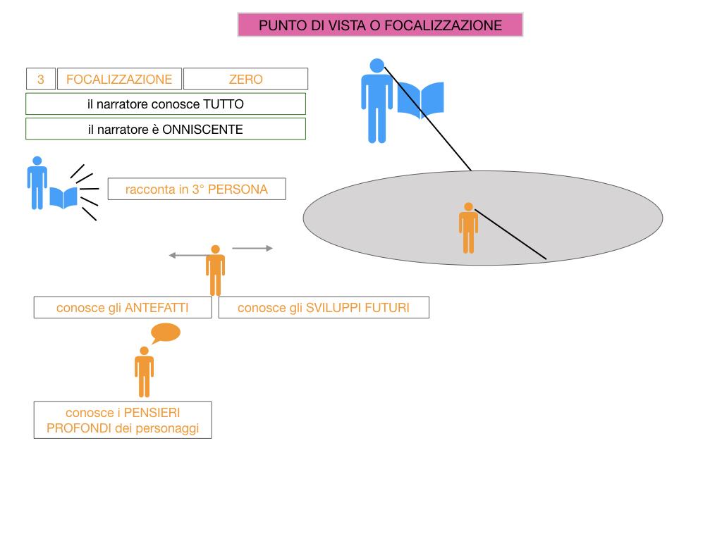 1. TESTO NARRATIVO_SIMULAZIONE.058