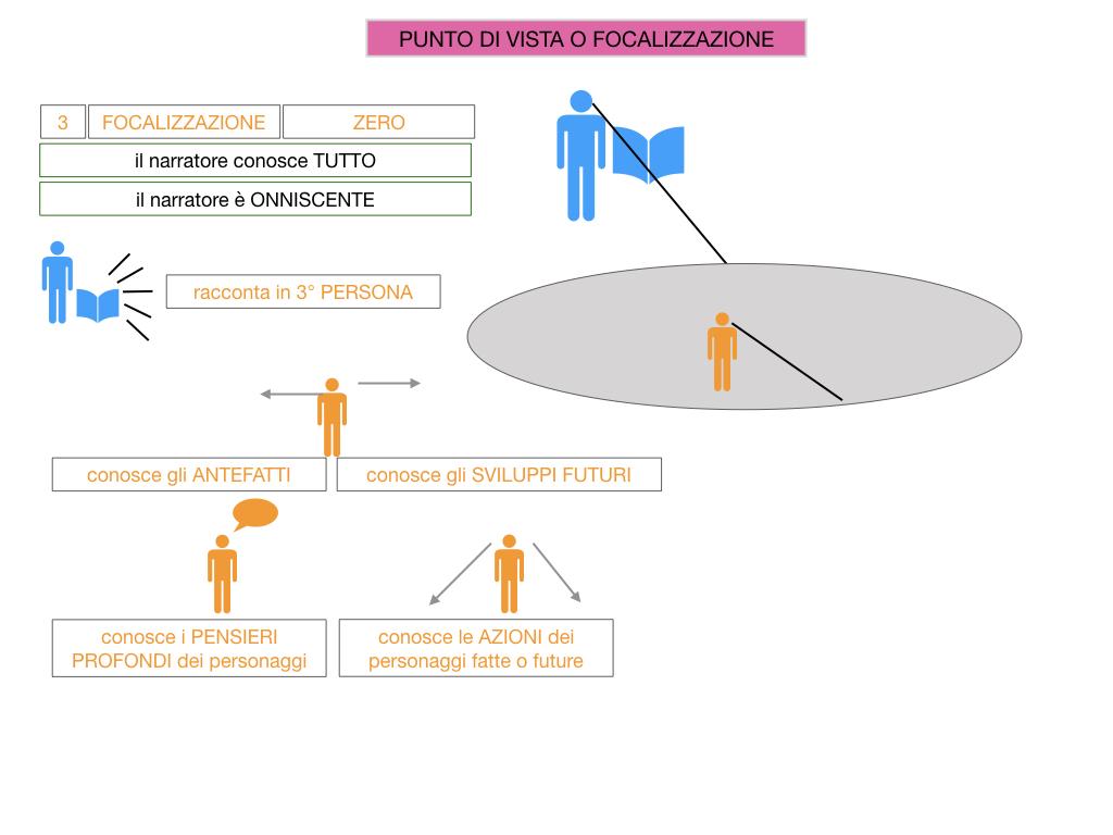 1. TESTO NARRATIVO_SIMULAZIONE.059