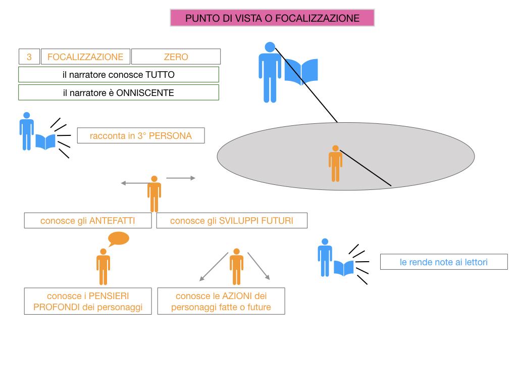 1. TESTO NARRATIVO_SIMULAZIONE.060