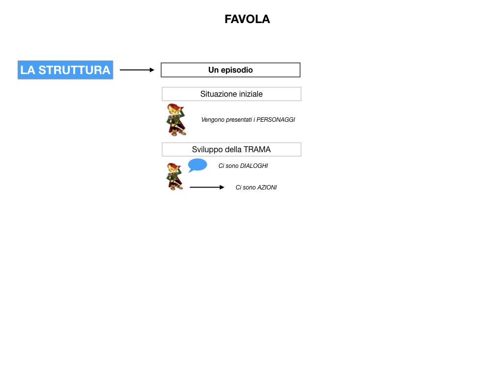 1.ANTOLOGIA_FAVOLA_FIABA_SIMULAZIONE .030