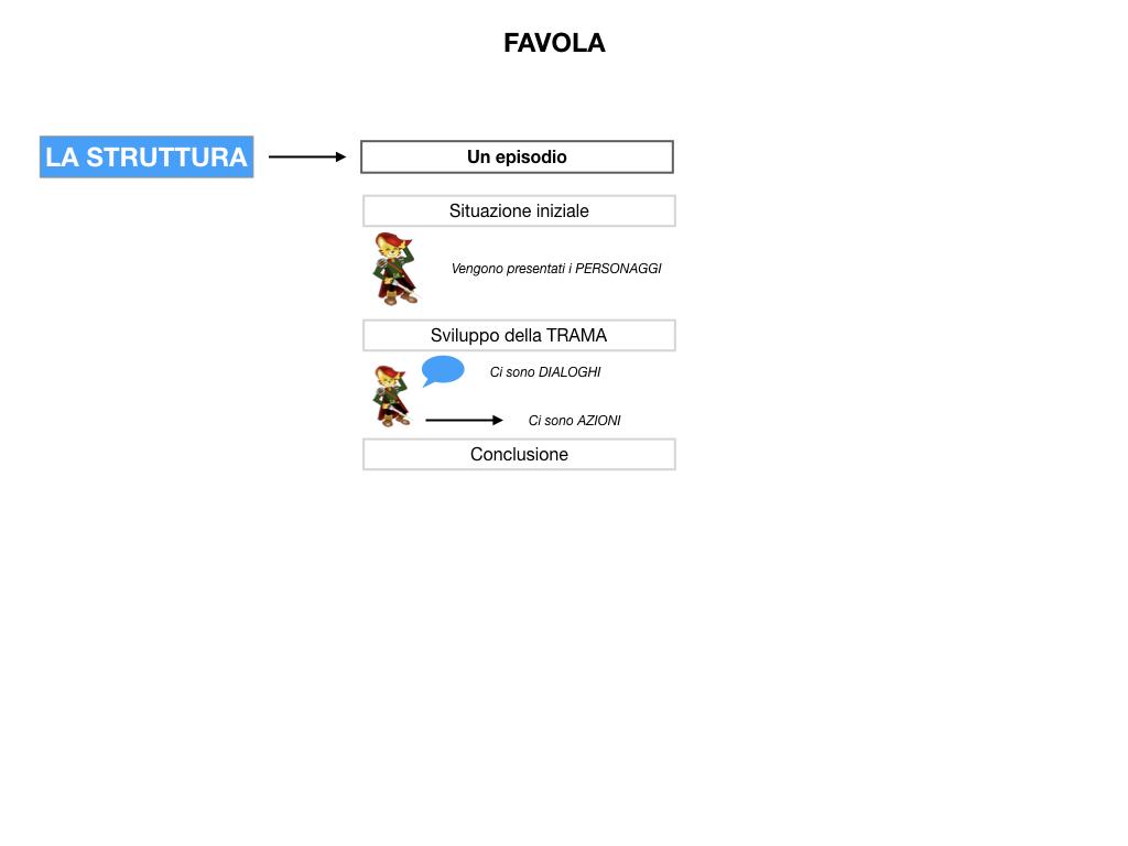 1.ANTOLOGIA_FAVOLA_FIABA_SIMULAZIONE .031