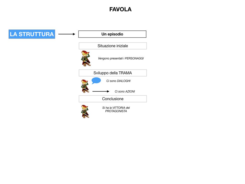1.ANTOLOGIA_FAVOLA_FIABA_SIMULAZIONE .032