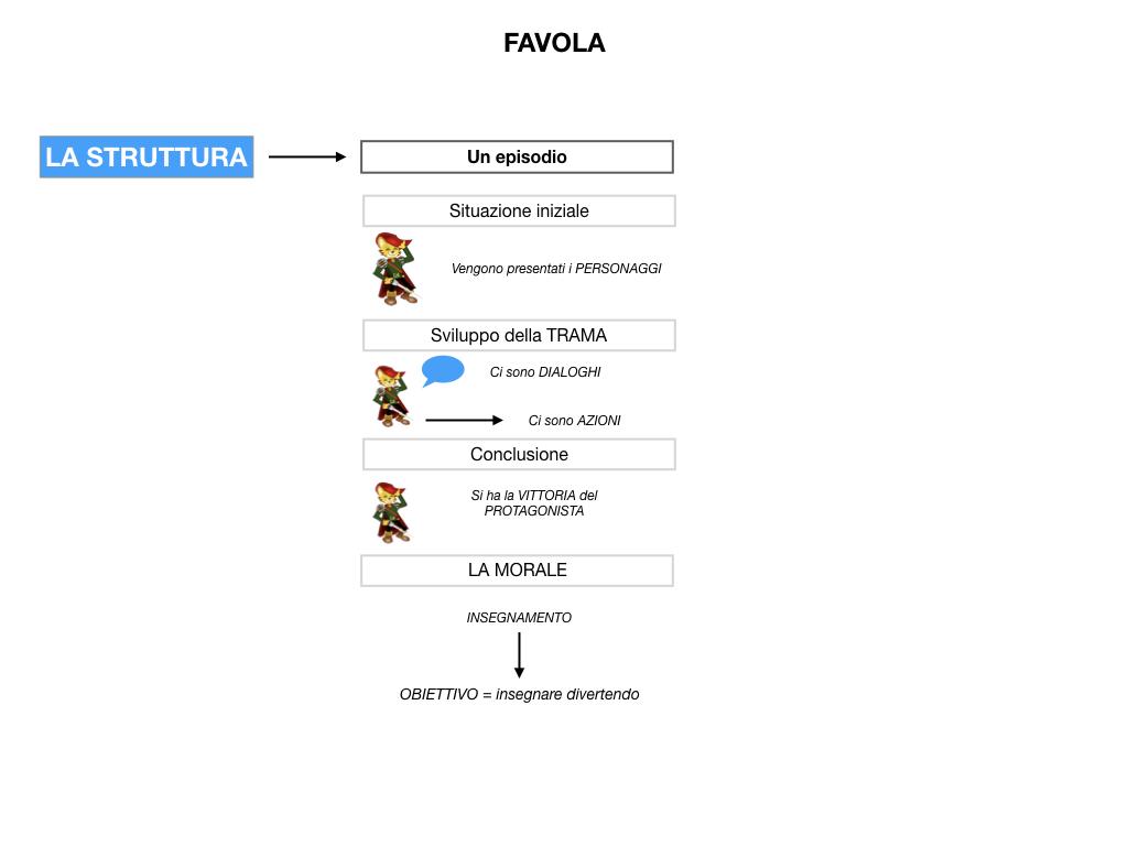 1.ANTOLOGIA_FAVOLA_FIABA_SIMULAZIONE .035