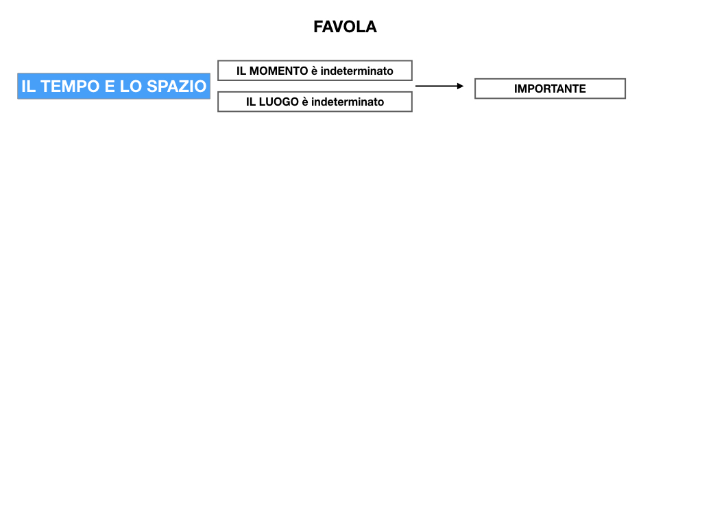 1.ANTOLOGIA_FAVOLA_FIABA_SIMULAZIONE .040