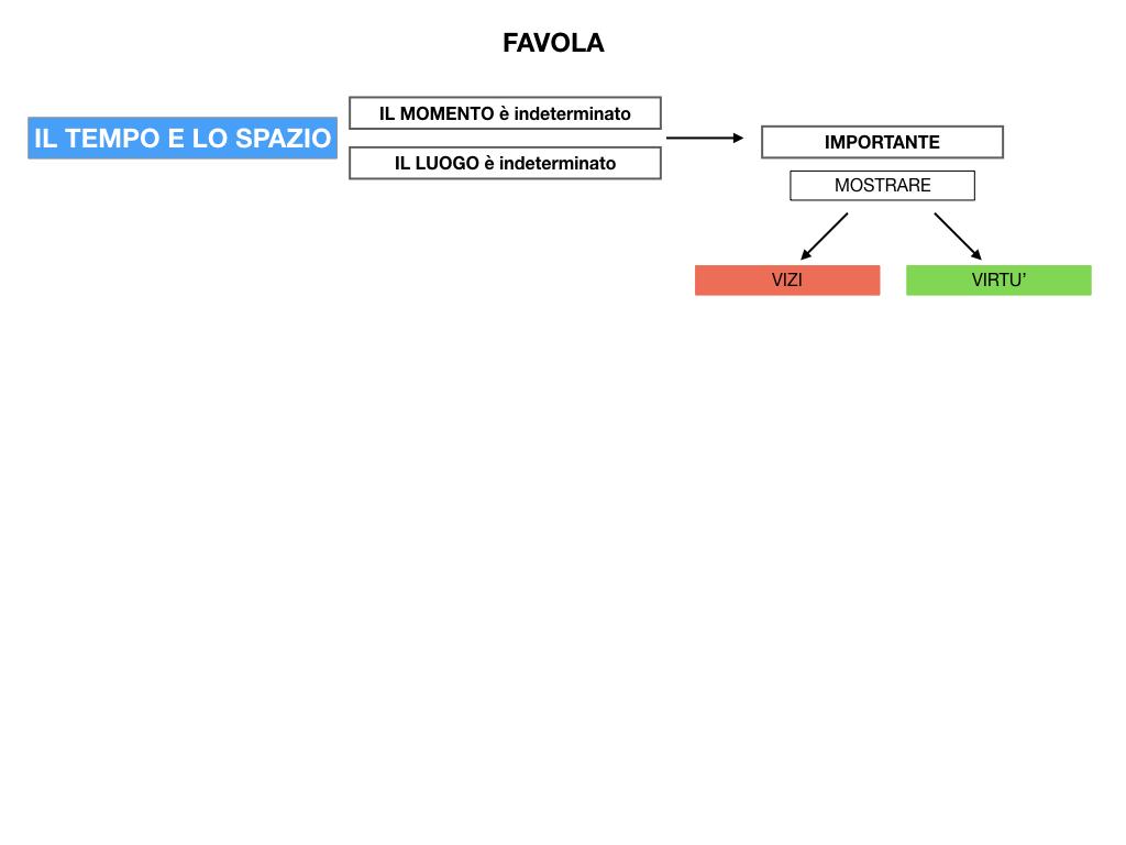 1.ANTOLOGIA_FAVOLA_FIABA_SIMULAZIONE .042