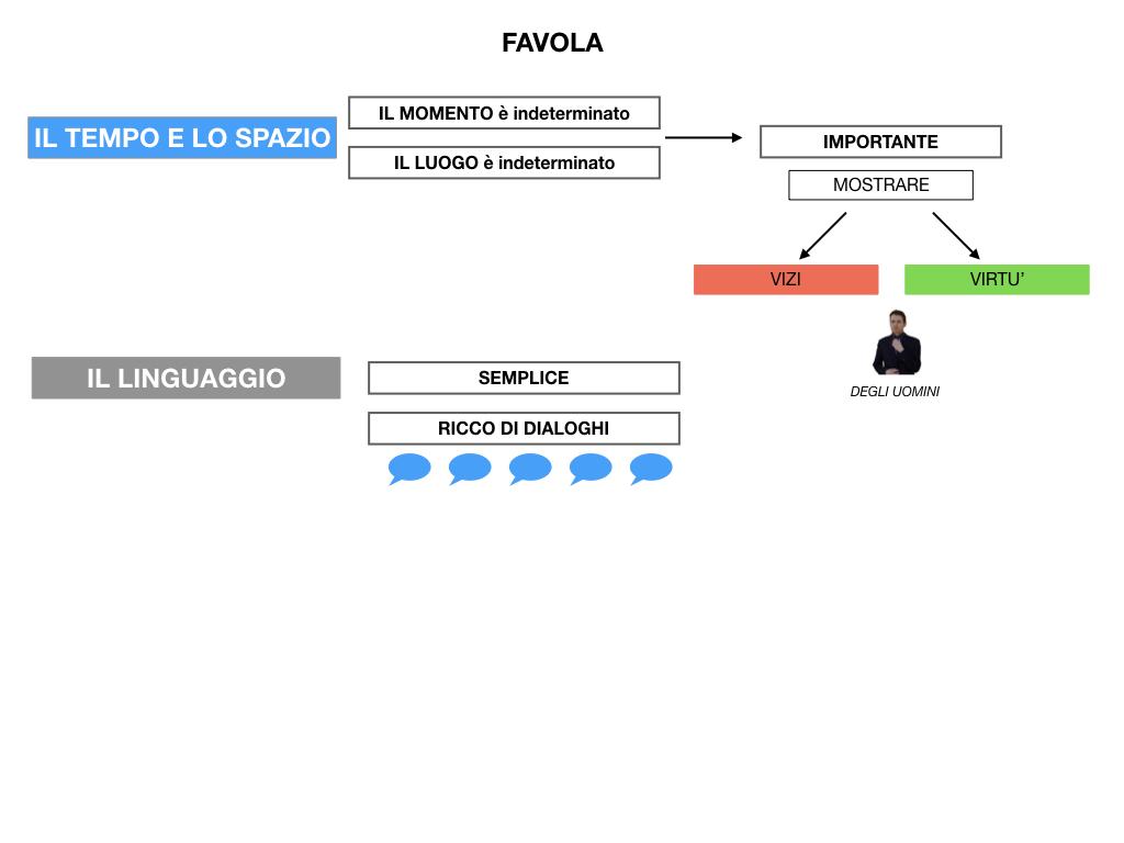 1.ANTOLOGIA_FAVOLA_FIABA_SIMULAZIONE .046