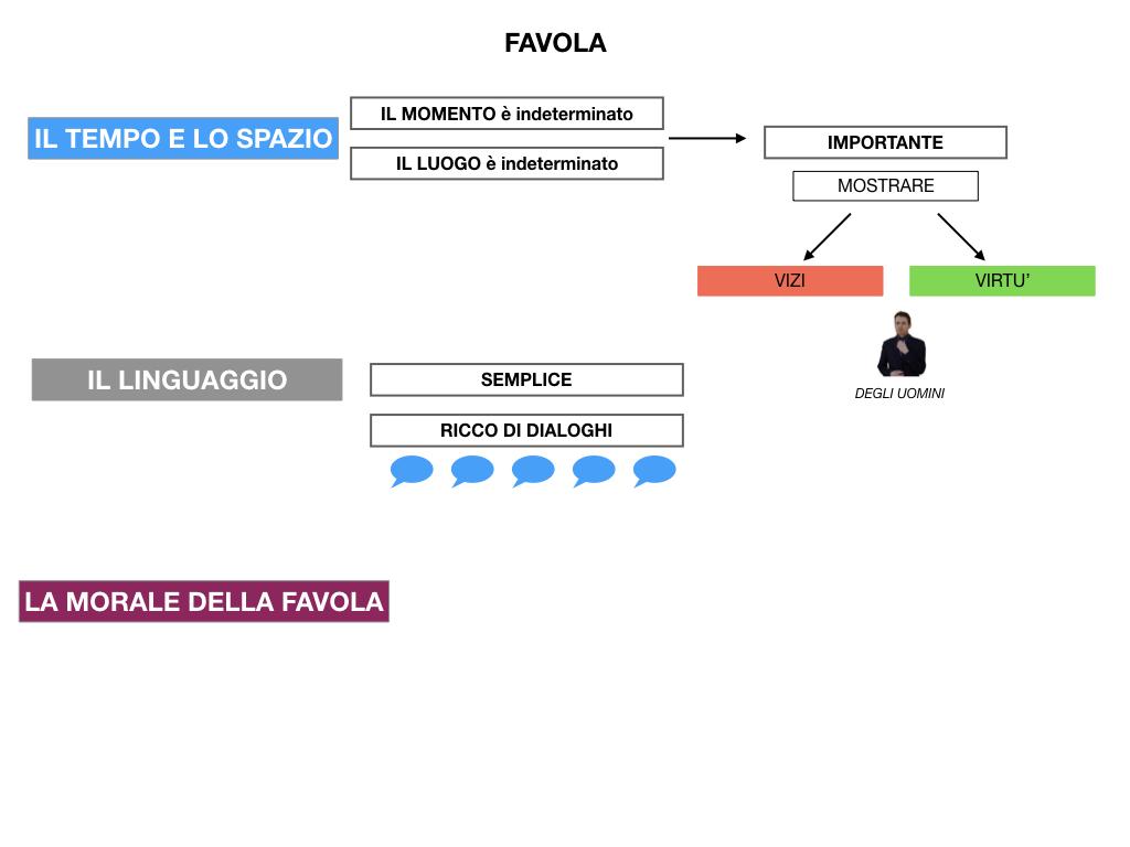 1.ANTOLOGIA_FAVOLA_FIABA_SIMULAZIONE .047