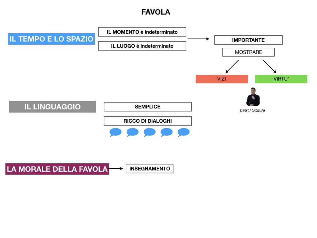 1.ANTOLOGIA_FAVOLA_FIABA_SIMULAZIONE .048