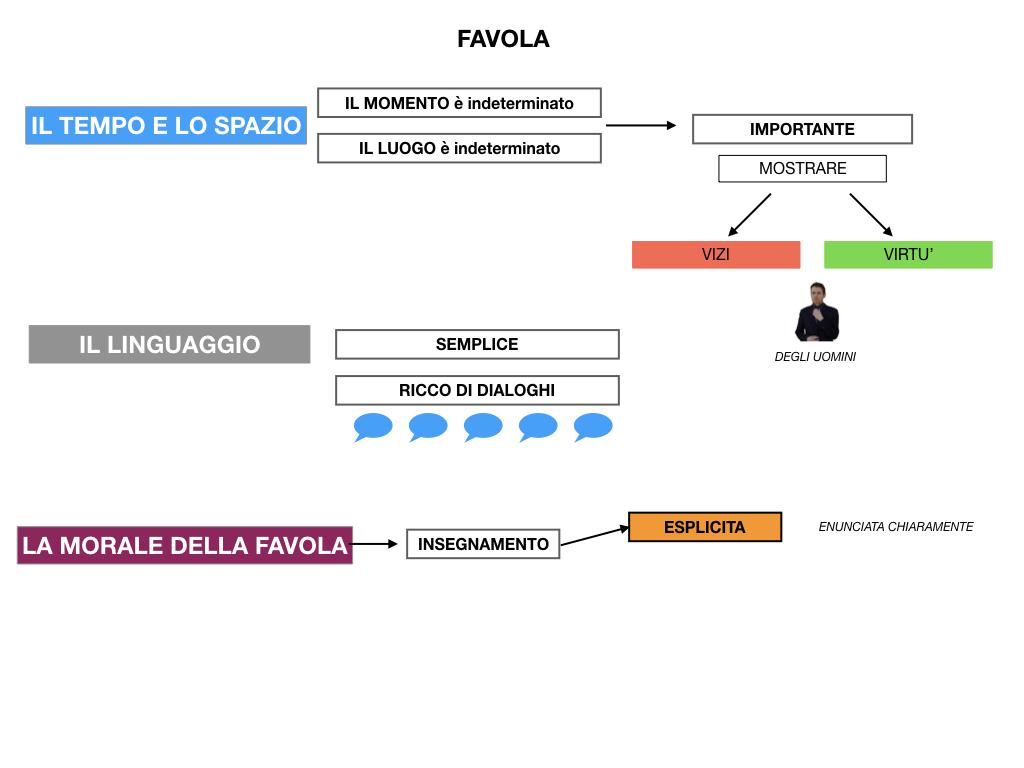 1.ANTOLOGIA_FAVOLA_FIABA_SIMULAZIONE .049
