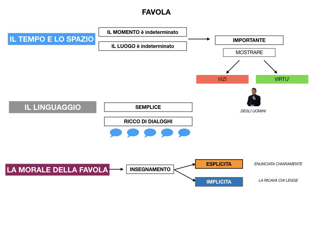1.ANTOLOGIA_FAVOLA_FIABA_SIMULAZIONE .050