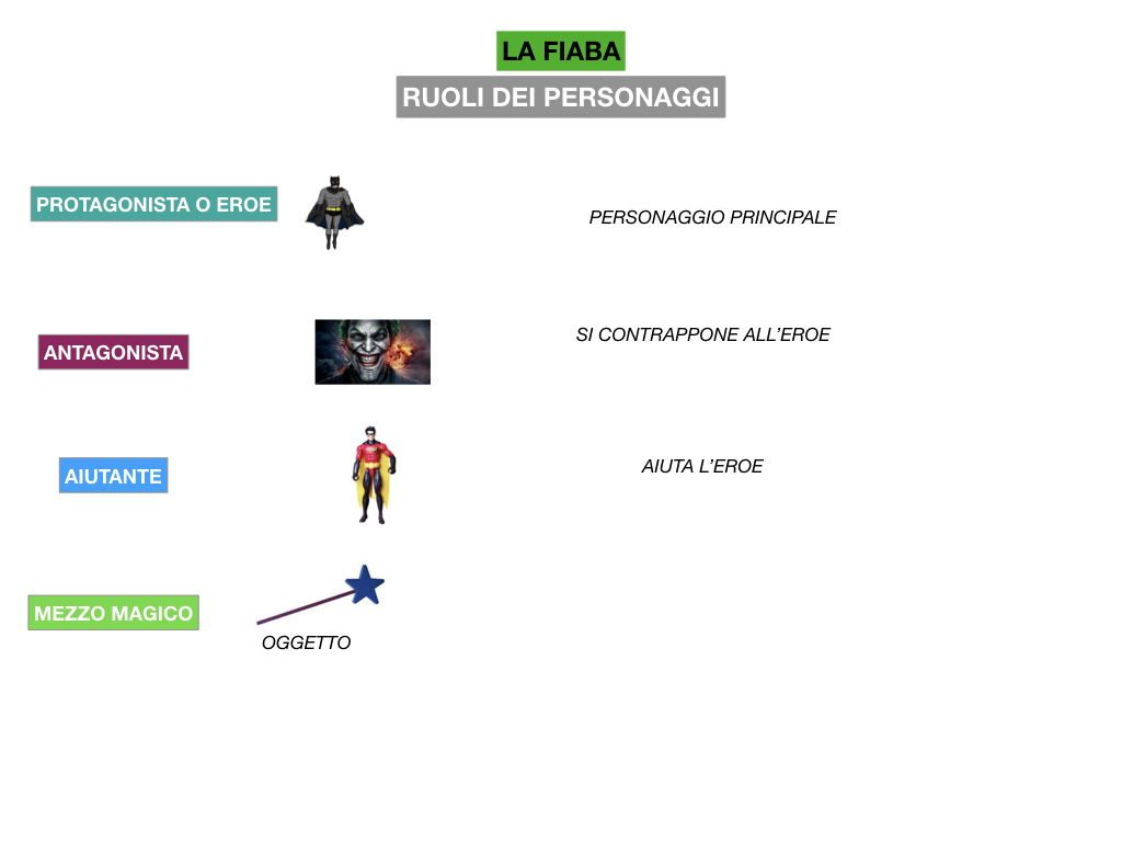 1.ANTOLOGIA_FAVOLA_FIABA_SIMULAZIONE .153