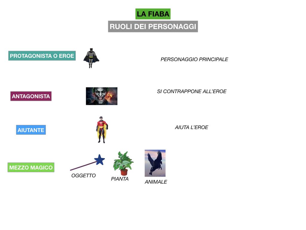 1.ANTOLOGIA_FAVOLA_FIABA_SIMULAZIONE .155