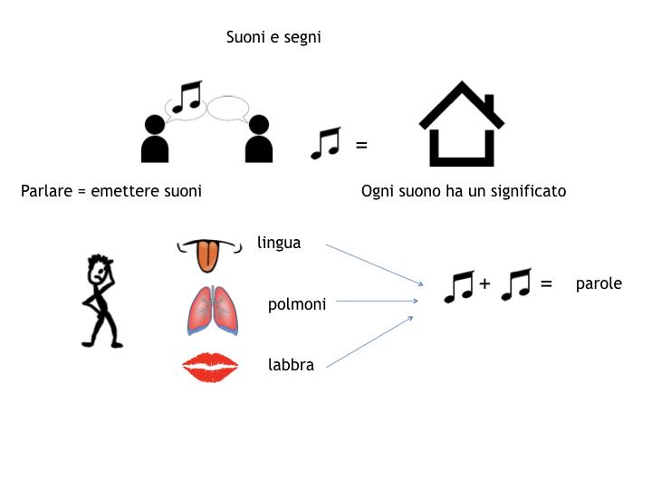 1.grammatica_1_SUONI E SEGNI_simulazione_pptx 2.005