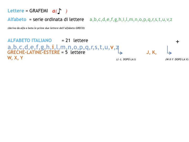 1.grammatica_1_SUONI E SEGNI_simulazione_pptx 2.011