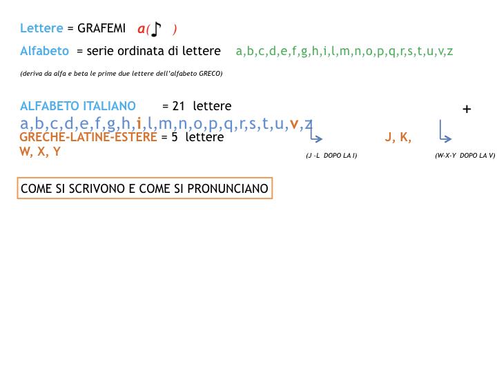 1.grammatica_1_SUONI E SEGNI_simulazione_pptx 2.012